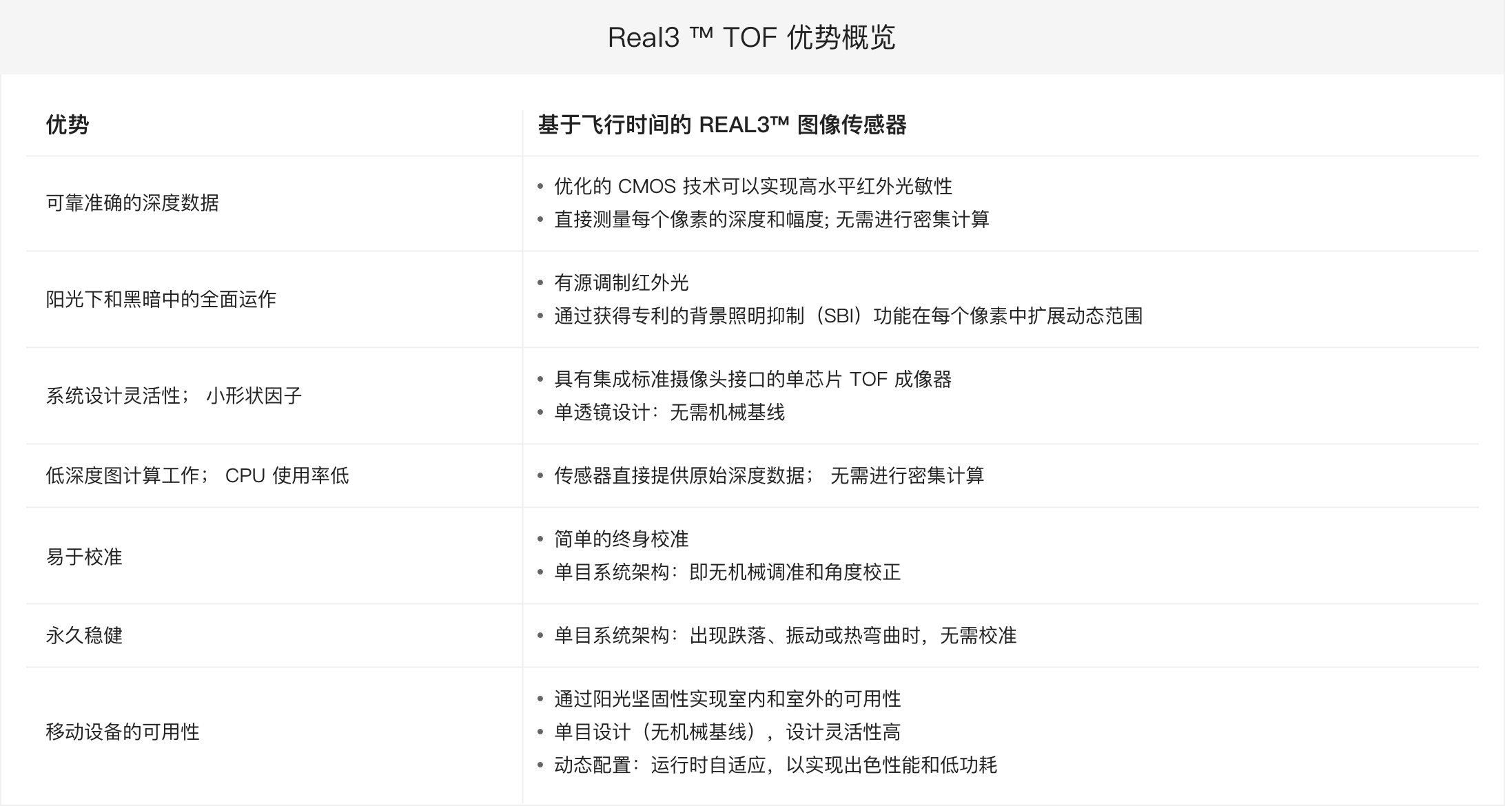 Real3 ™ TOF 优势概览